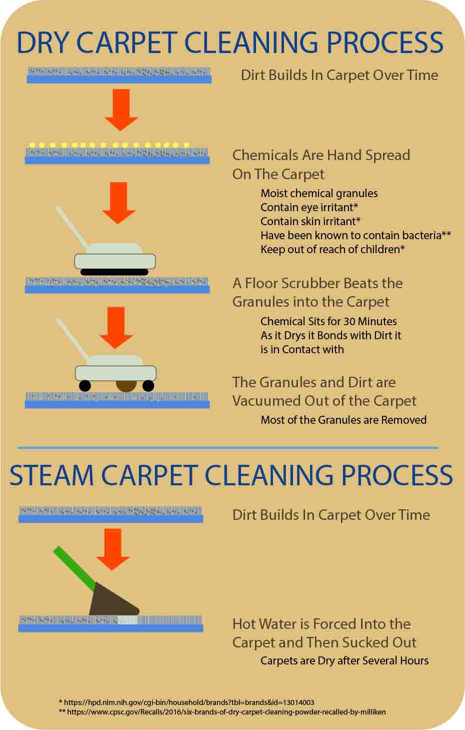 steam carpet cleaning vs dry carpet cleaning
